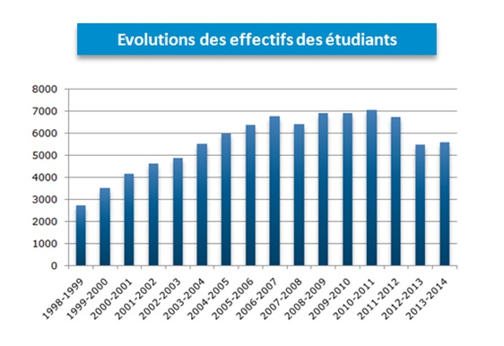 evolution effectif etudiants